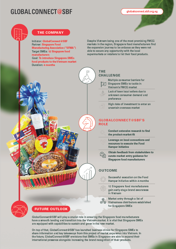Food Hamper Initiative: Guiding Singapore SMEs in Expanding Their Footprint