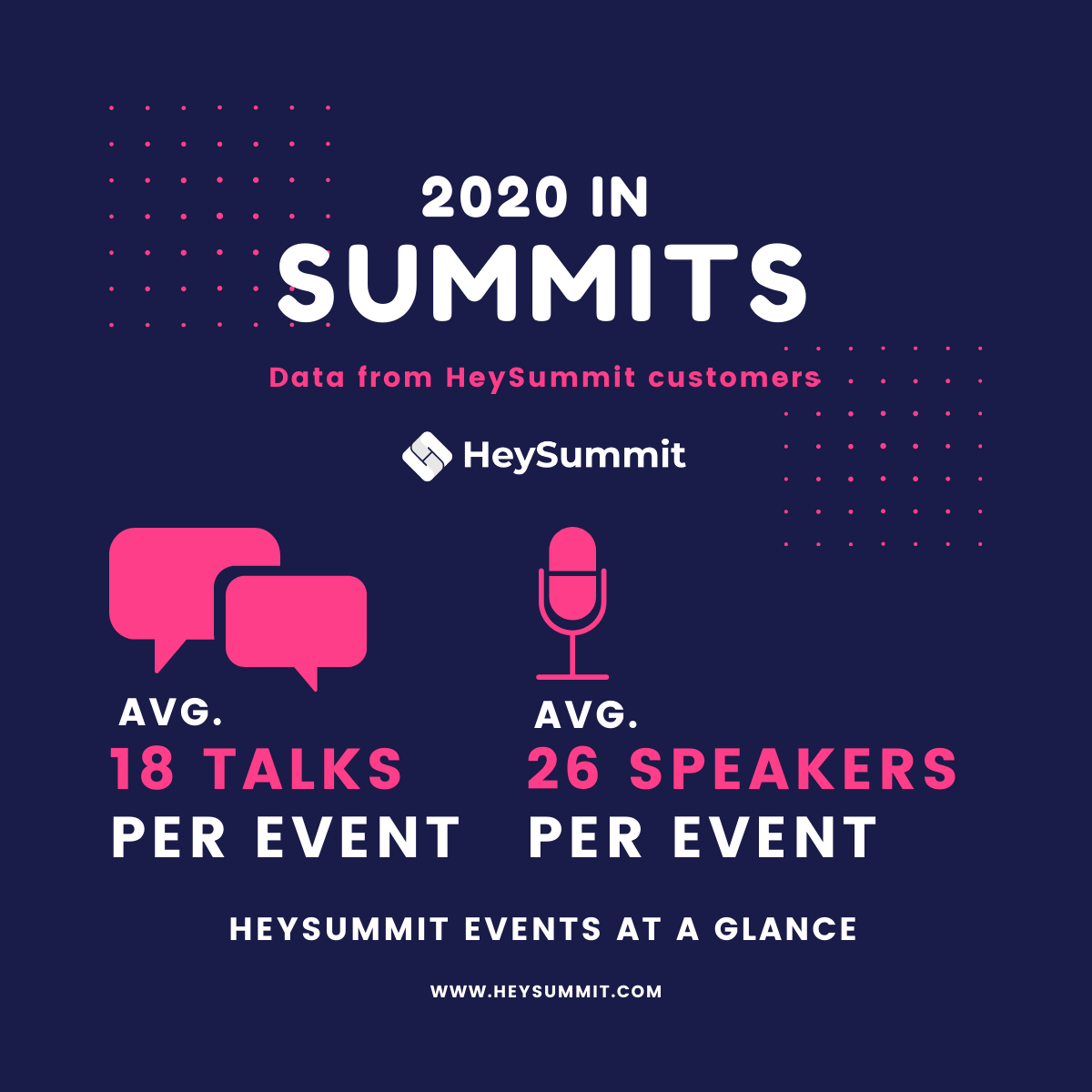 Graphic showing 18 talks per event and 26 speakers per event on average
