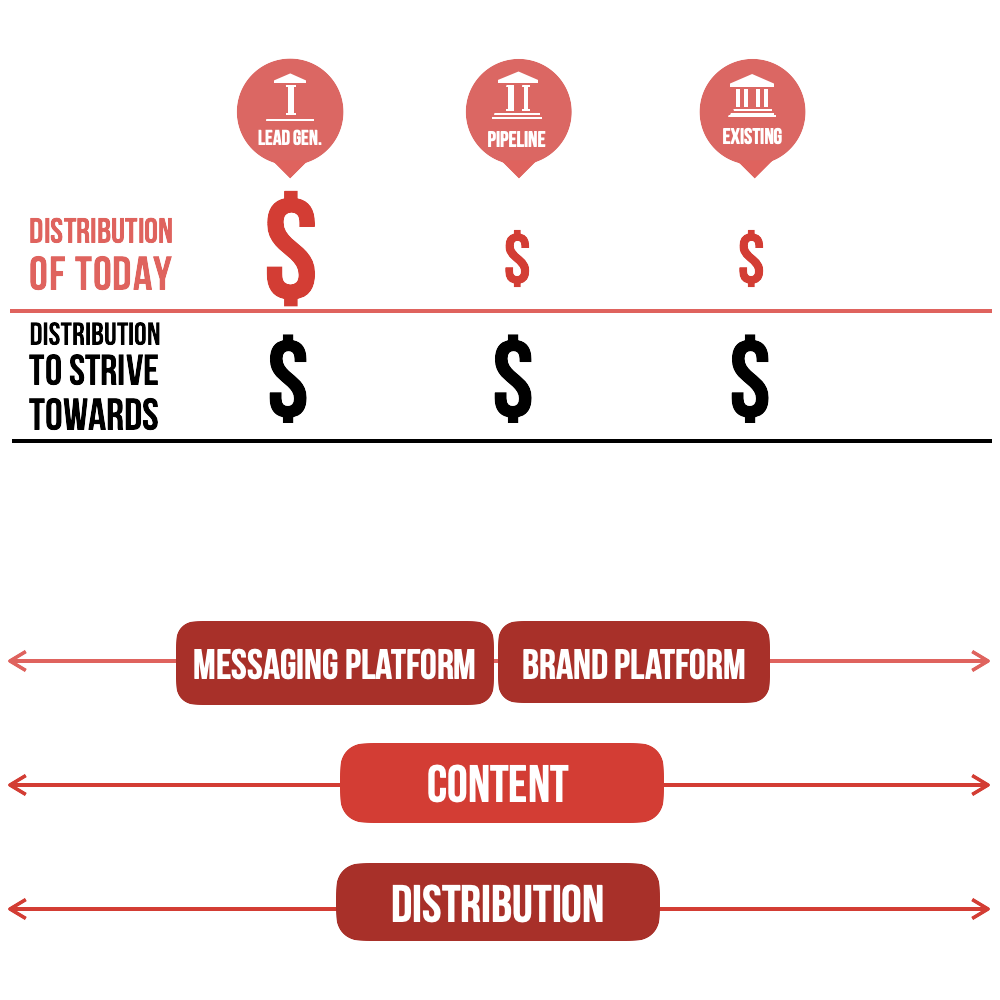 An infographic design displaying Funnel, and content/distribution balance.