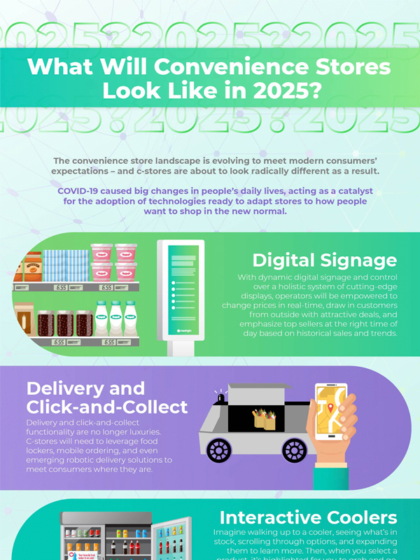 Infographic - What Will Convenience Stores Look Like in 2025?