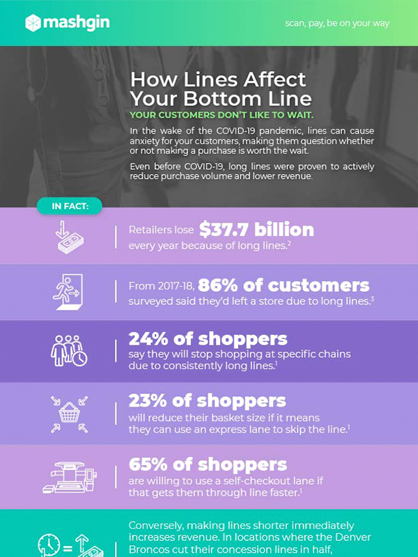Infographic - How Lines Impact Your Bottom Line