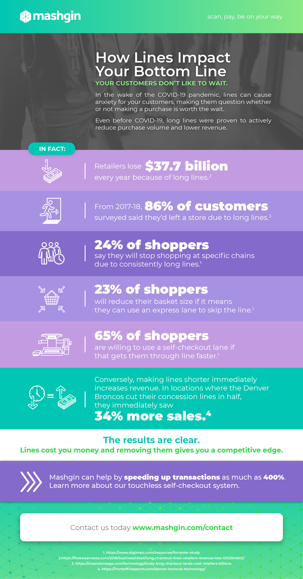 An infographic describing how lines impact the bottom line of retail businesses