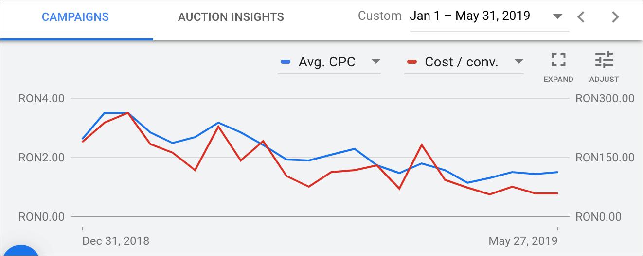 Promovare Google Ads Maximize 7-Evolutie-CPA