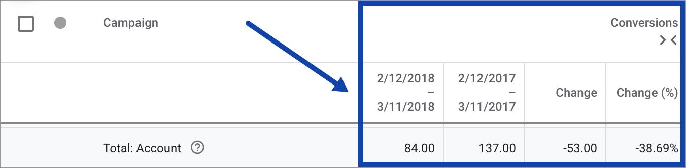 Promovare Google Ads Maximize 3-scadere-conversii-cont-vechi