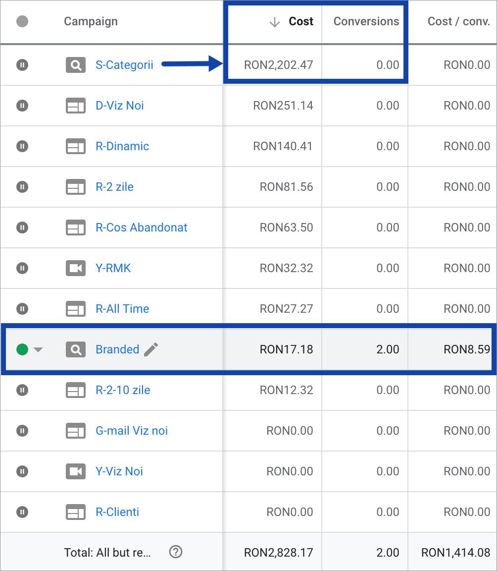 Campanii Facebook Ads Maximize Scadere cost  3-campanii-google-ads-cost-vechi
