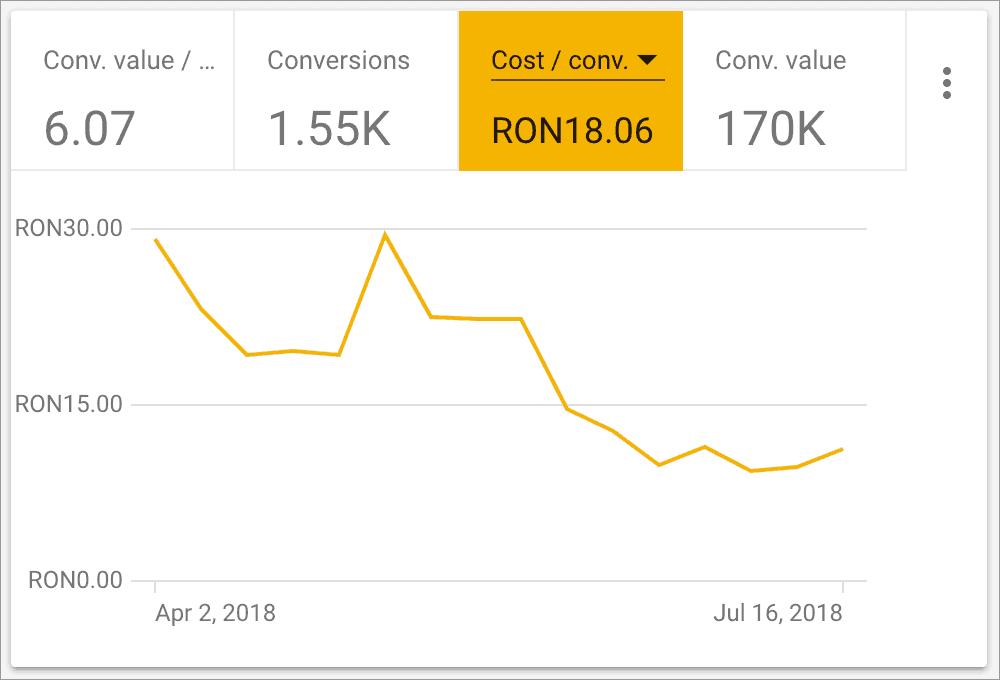 Promovare Google Ads Maximize 1-cost-pe-conversie