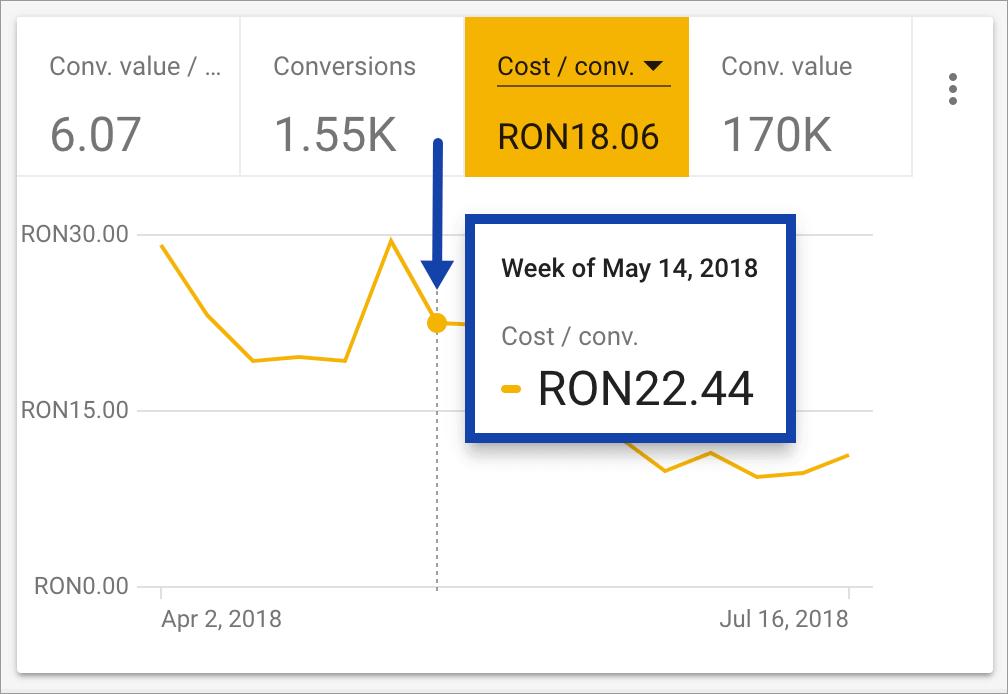 Promovare Google Ads Maximize 2-cost-pe-conversie-22.44