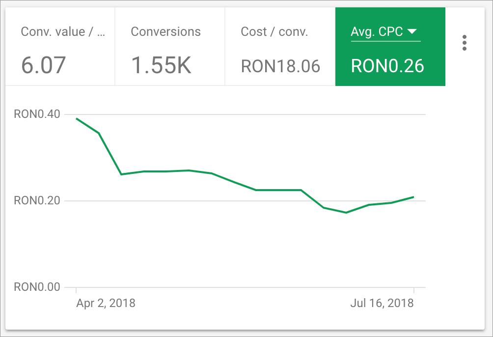 Promovare Google Ads Maximize 10-cost-pe-clic