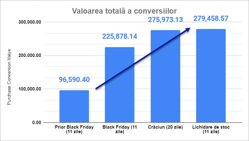 Agentie marketing Grafic valoarea totala a conversiilor