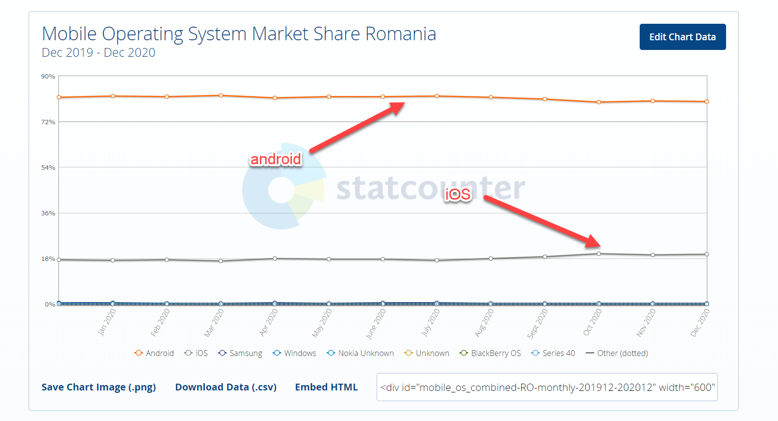 Agentia Maximize Blog Studiu iOS vs Android Romania