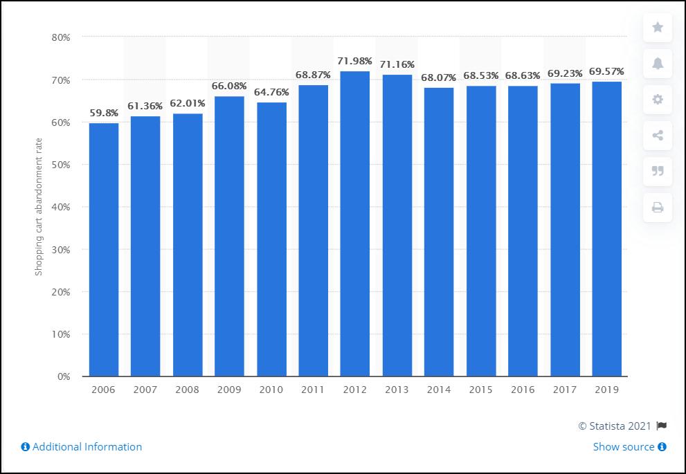 2 Agentia Maximize Facebook Ads statistia cart abandonment rate 2006-2019