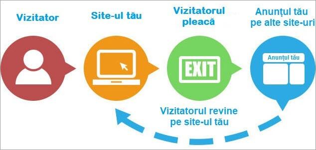 Agentia PPC MAximize - Proces remarketing
