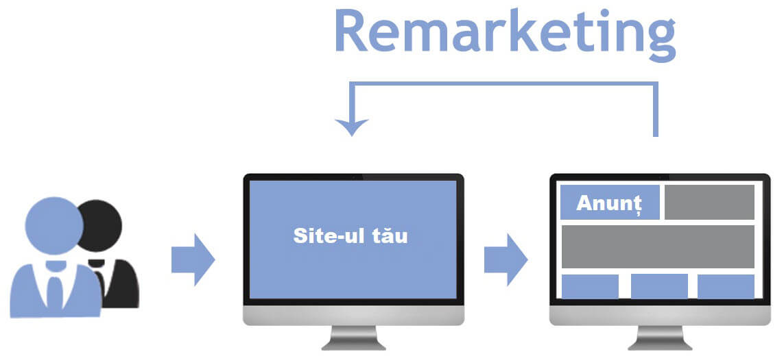 Agentia PPC MAximize - Standard remarketing