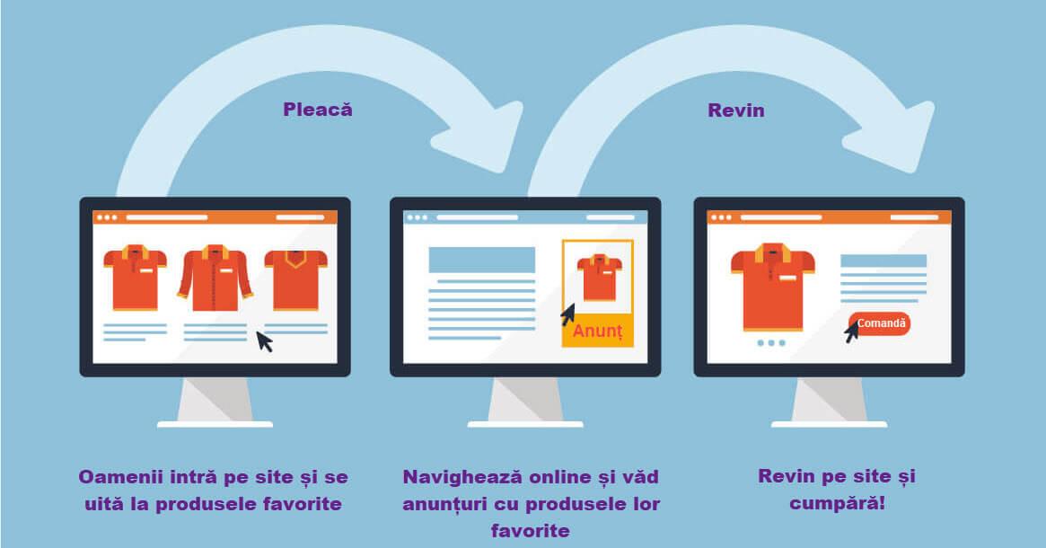 Agentia PPC MAximize - dynamic remarketing