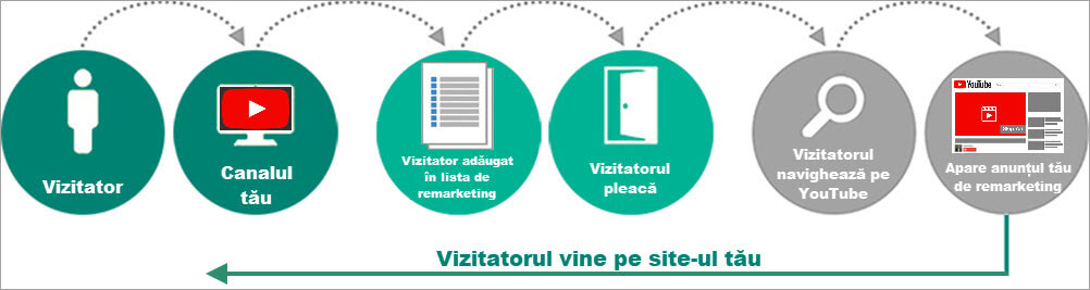 Agentia PPC MAximize - Video Remarketing