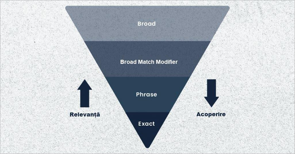1. Agentie Marketing online Maximize - articol Google Ads Phrase Match - despre match types si diferente