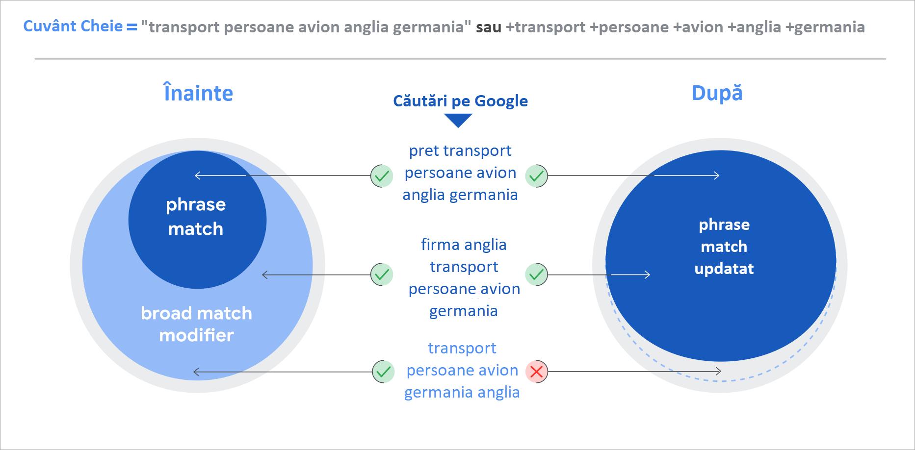 6. Agentie Marketing online Maximize - articol Google Ads Phrase Match - schimbari phrase si bmm
