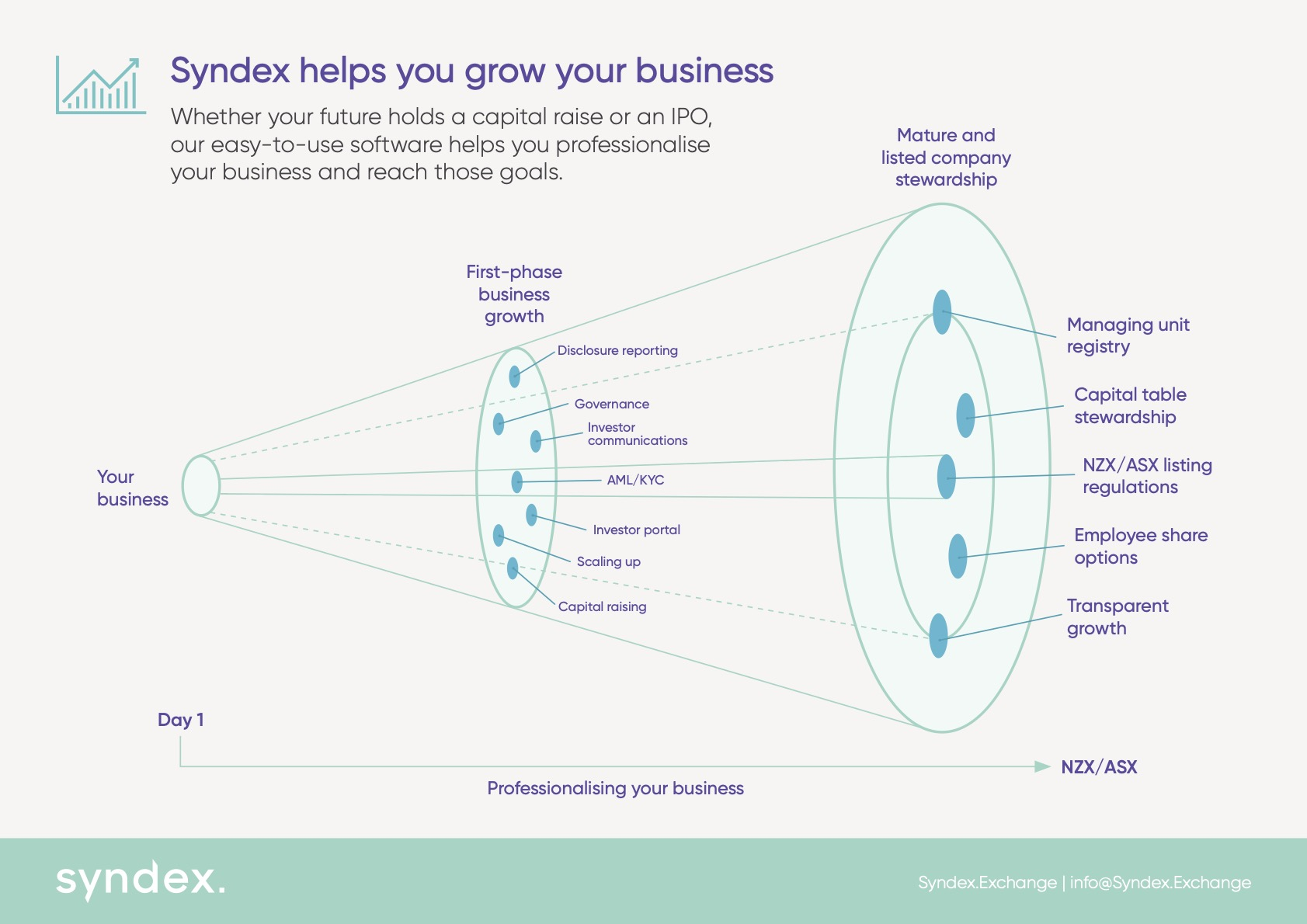 The business growth journey requires capital raising, registry management and investor relations.
