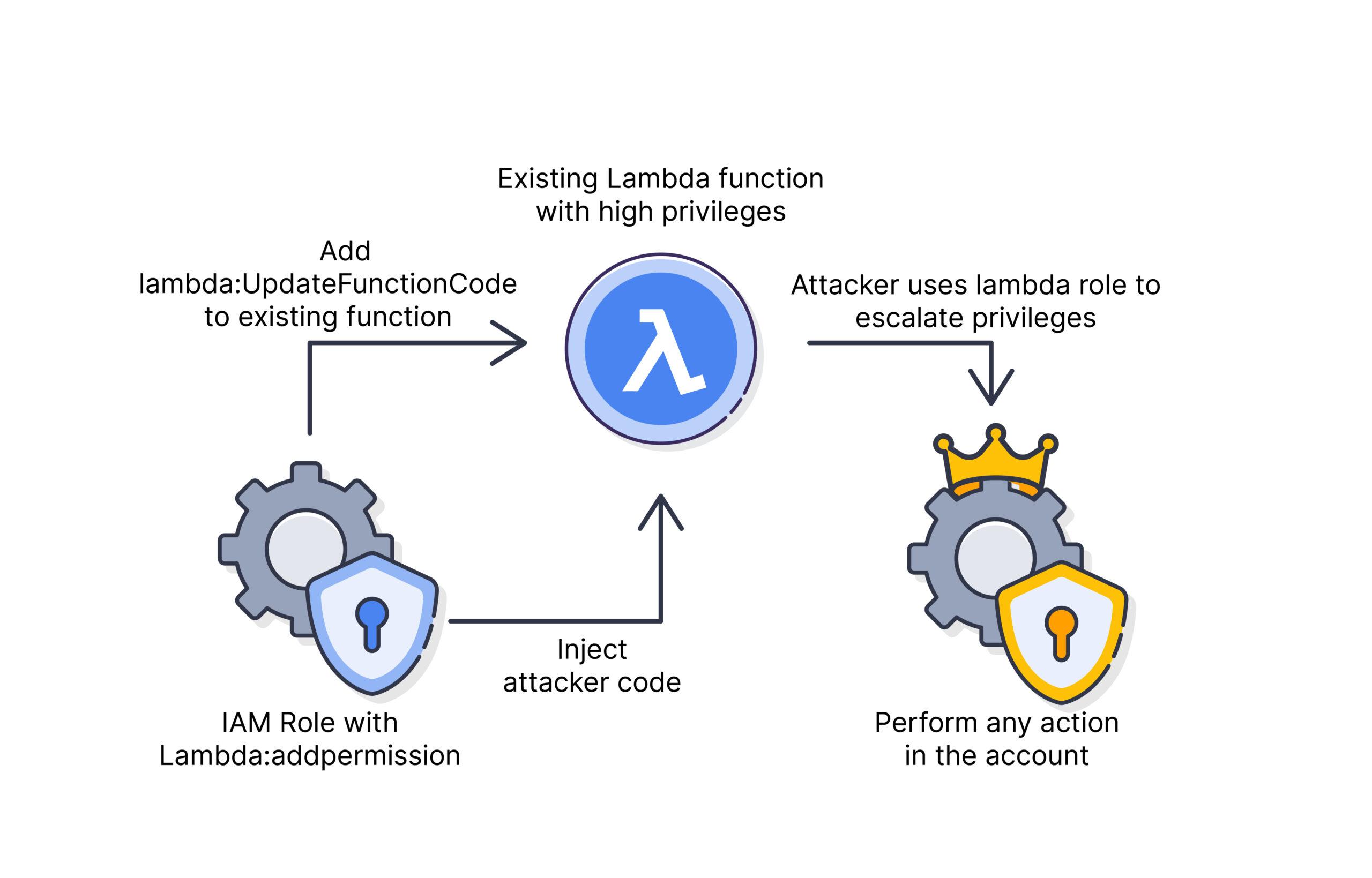 Privilege escalation path via lambda:AddPermission