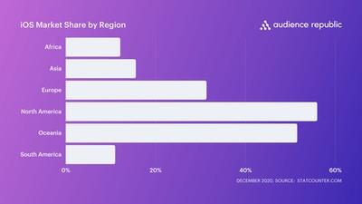 iOS Market Share by Region