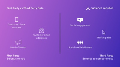 First Party vs Third Party Data