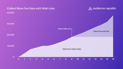 Collect More Fan Data with Wait Lists