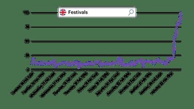 Google Trend UK Festivals