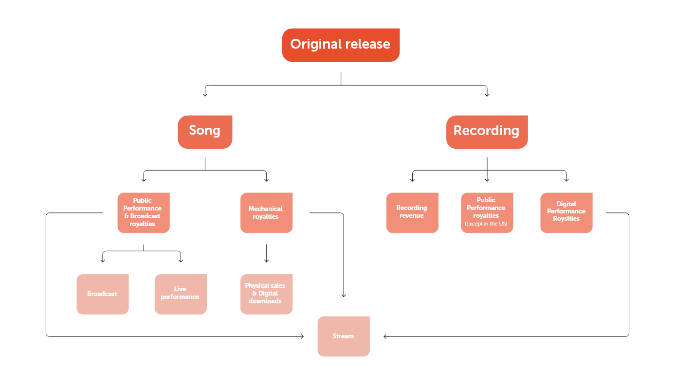 Royalties structure by song and by recording - Overview by WARM