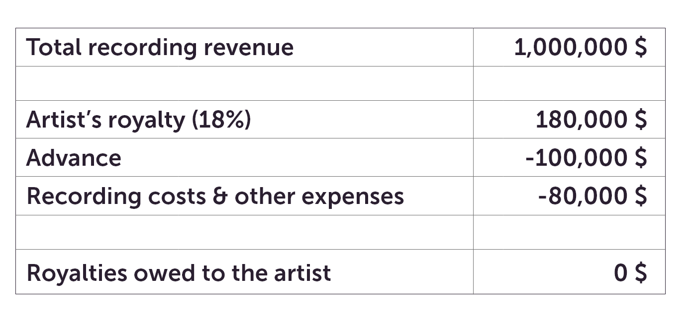 Example of how recording royalties work - Overview by WARM