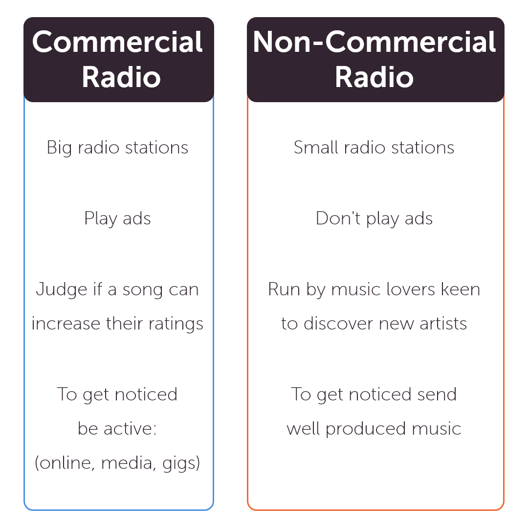"""> Size & type The two main segments to be aware of are """"commercial radio"""" and """"non-commercial radio"""". Non-commercial radio encompasses college radios, public radio stations, and all radios that don't play commercials (ads). As an upcoming artist it is a good place to start because they are generally run by friendly music lovers, keen to discover new artists. Getting airplay on these kinds of radios is in no way """"less"""" valuable than getting played on commercial radios. In fact, it is a great way for commercial radios to take notice of your music. The Cure, Sonic Youth, and The Smiths actually got their first plays on college radios! Think of radio as climbing a ladder. Once you start getting airplay on small non-commercial radios, medium ones follow, then commercial ones, etc. However, before playing your song on air, commercial radios judge if your song can potentially increase their ratings and revenue. An important factor in their decision-making is the overall look, professionalism and advancement of your project. Remaining active online, playing gigs, getting media coverage and releasing new music are great ways to showcase the evolution of your project, and will definitely work in your favor to accelerate the snowball effect from non-commercial to commercial radio. > Audience & music genre Considering a radio's audience and music genre is key to optimize your efforts and get heard by the right people. There is no need to reach out to a Jazz radio if you are a rapper for instance.  > Location Think local before global. Why so? Well, many radio stations often prefer to push local acts, so use that """"local"""" card at your advantage! As to find stations abroad, you can use radio station locators available online - websites that filter radios by region, city, country, and genre."""