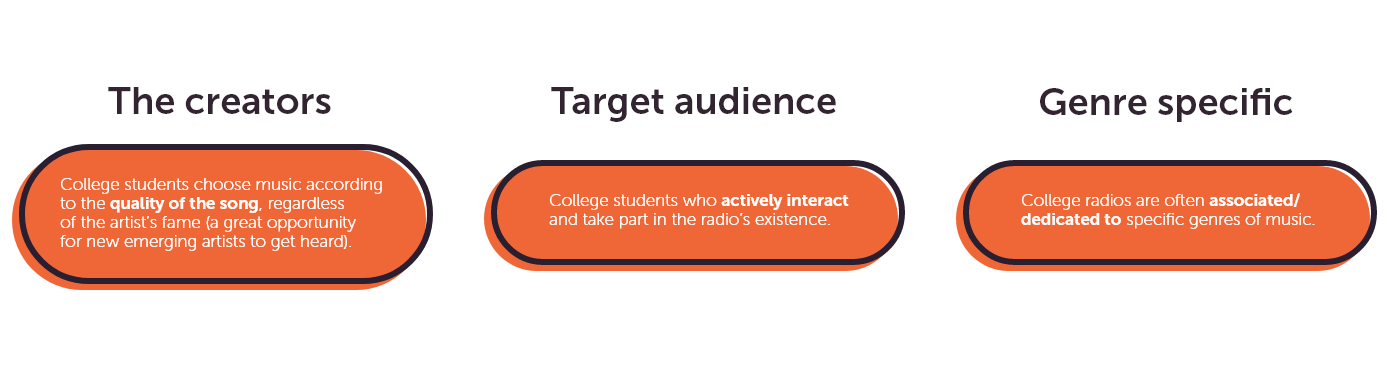 A quick overview of what College radios are:  (1) the creators of college radios are college students who choose the music themselves according to its quality. (2) Their target audience actively interacts and takes part in the radio's existence. (3) College radios are genre-specific.