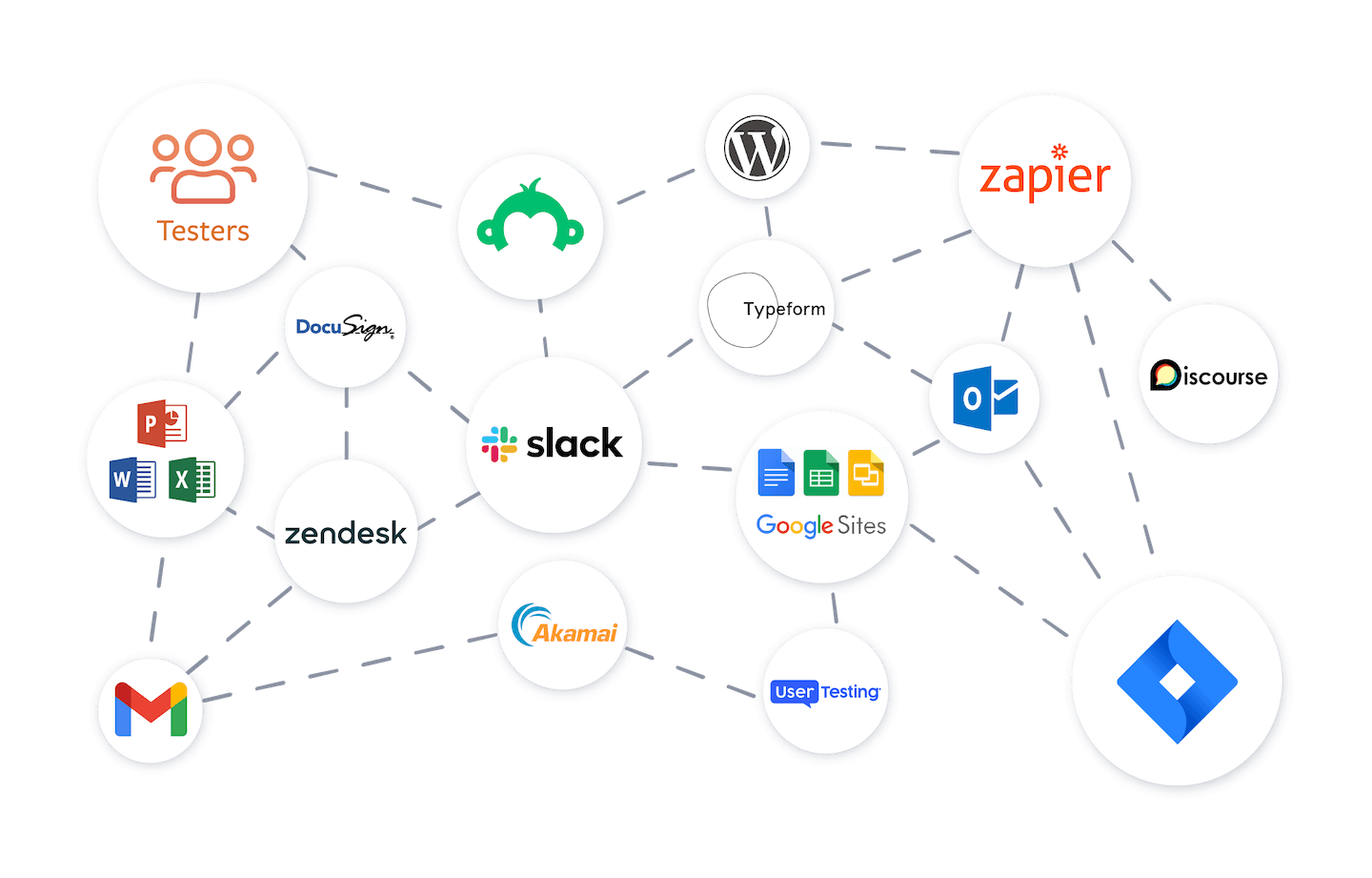 A diagram of all the different tools and platforms people use in beta testing