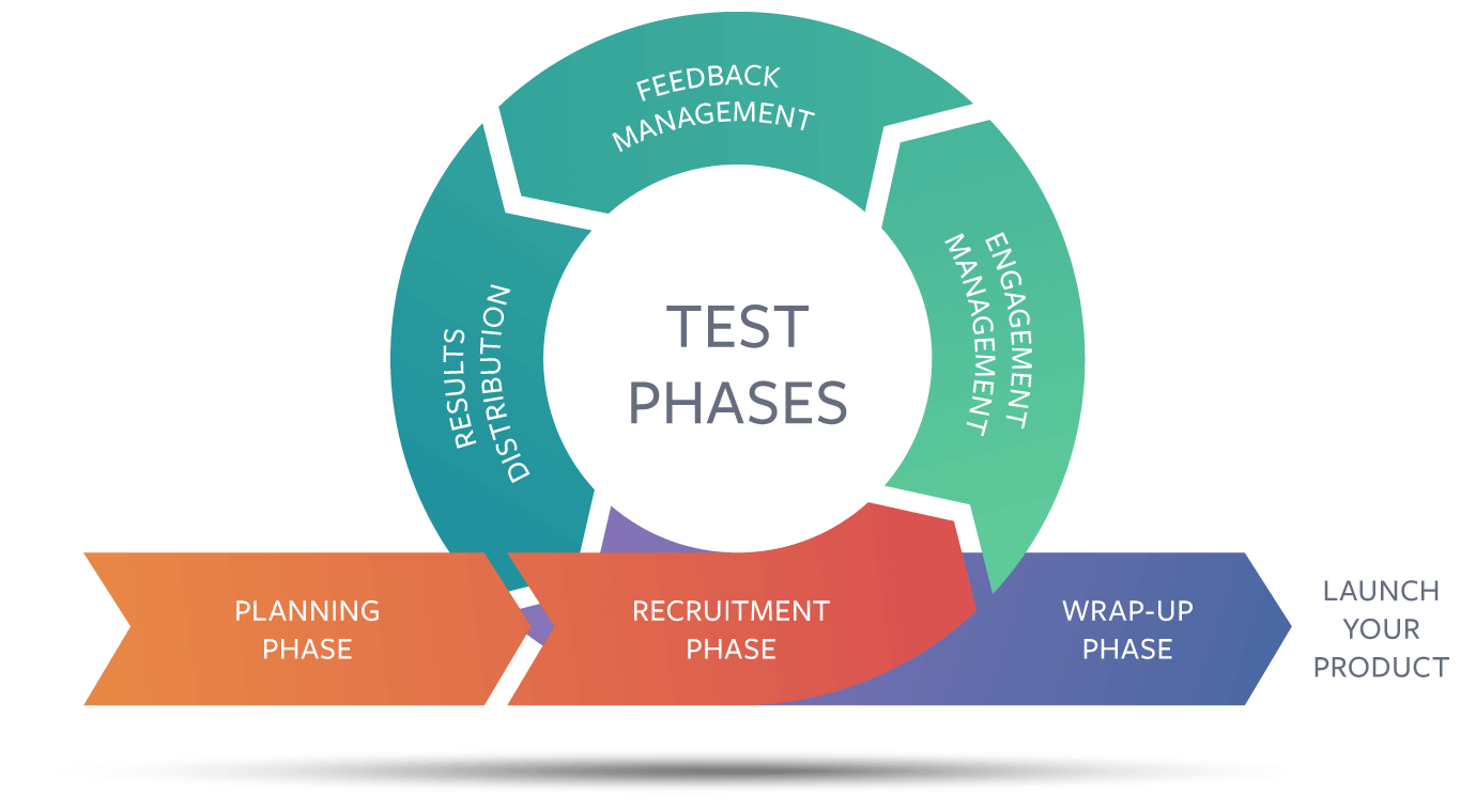 Centercode's Project-Based Model of Delta Testing