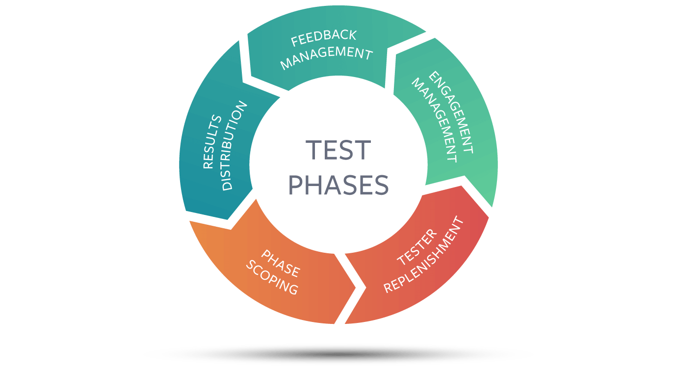 Centercode's Continuous Model of Delta Testing