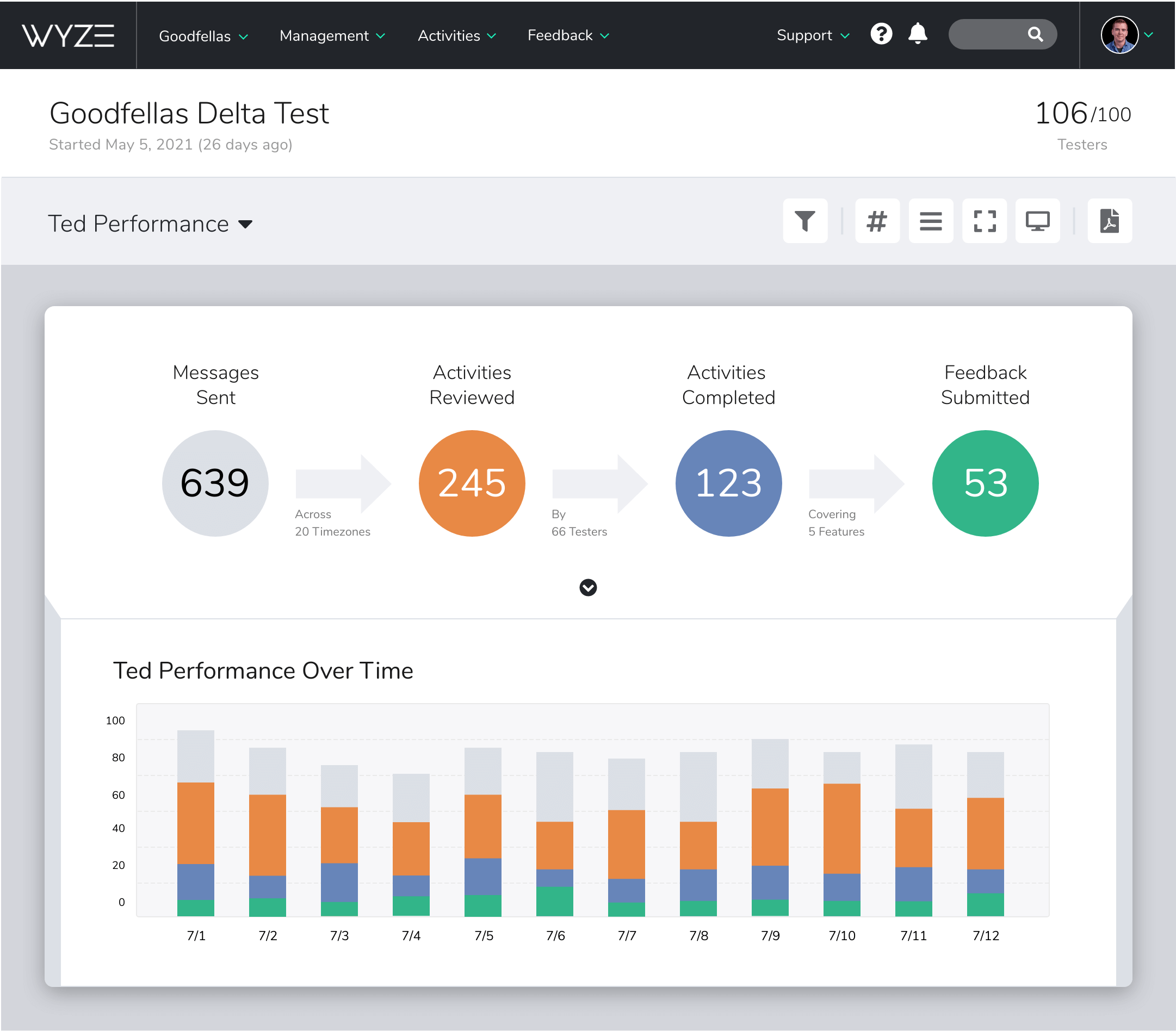A screenshot of Centercode's Ted Performance report