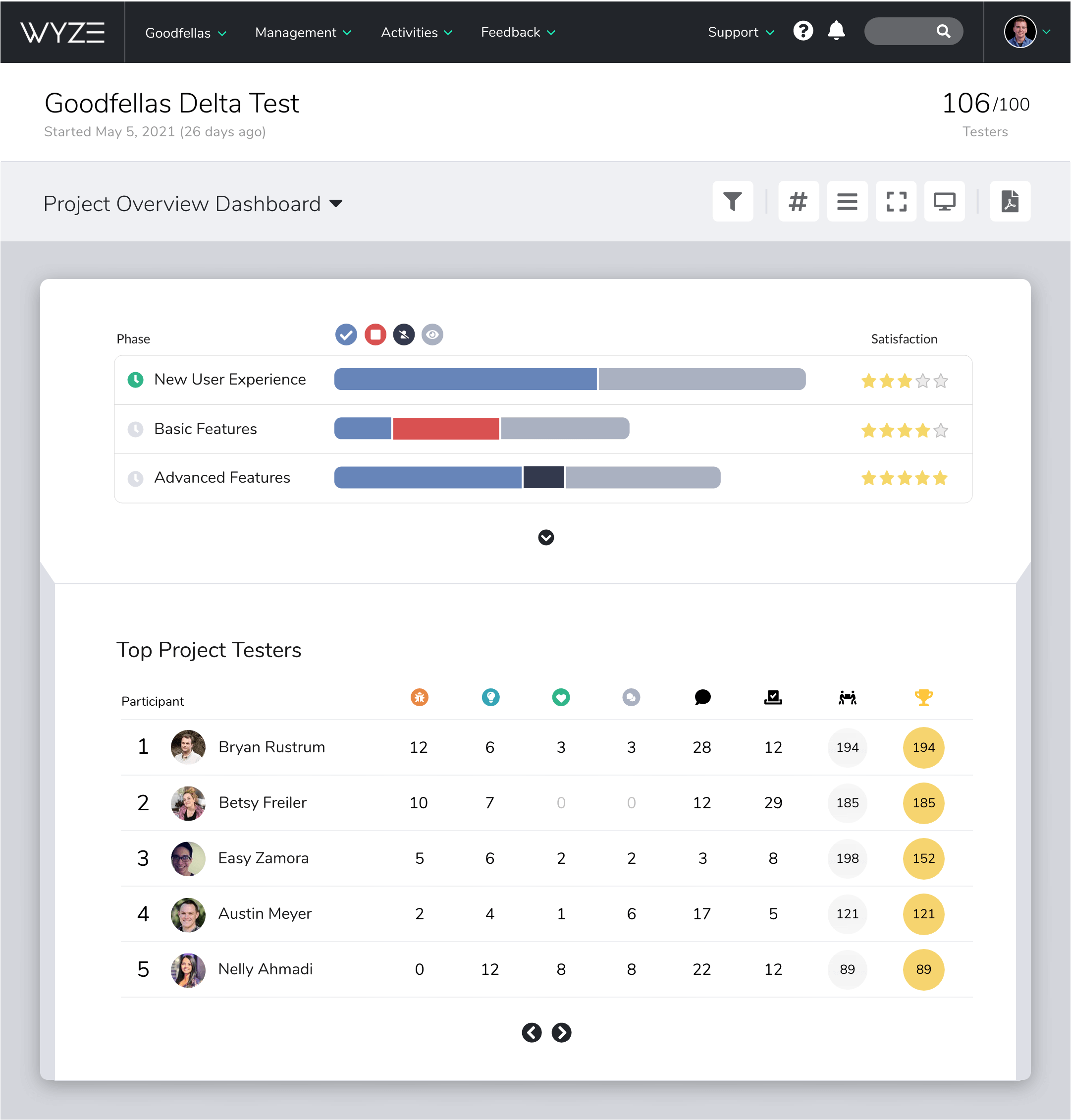 A screenshot of the Centercode Project Overview dashboard