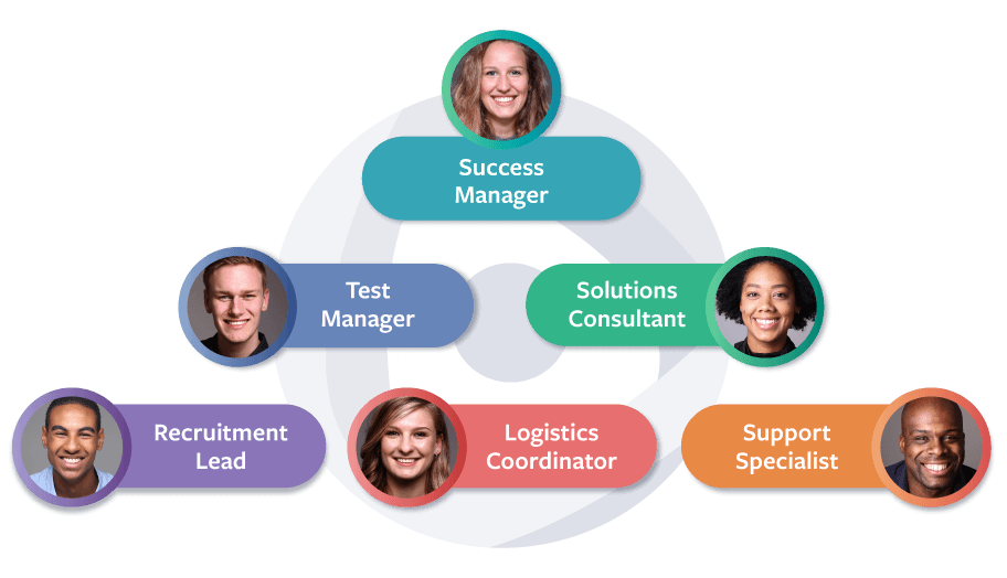 Different roles included as part of Centercode's managed test services
