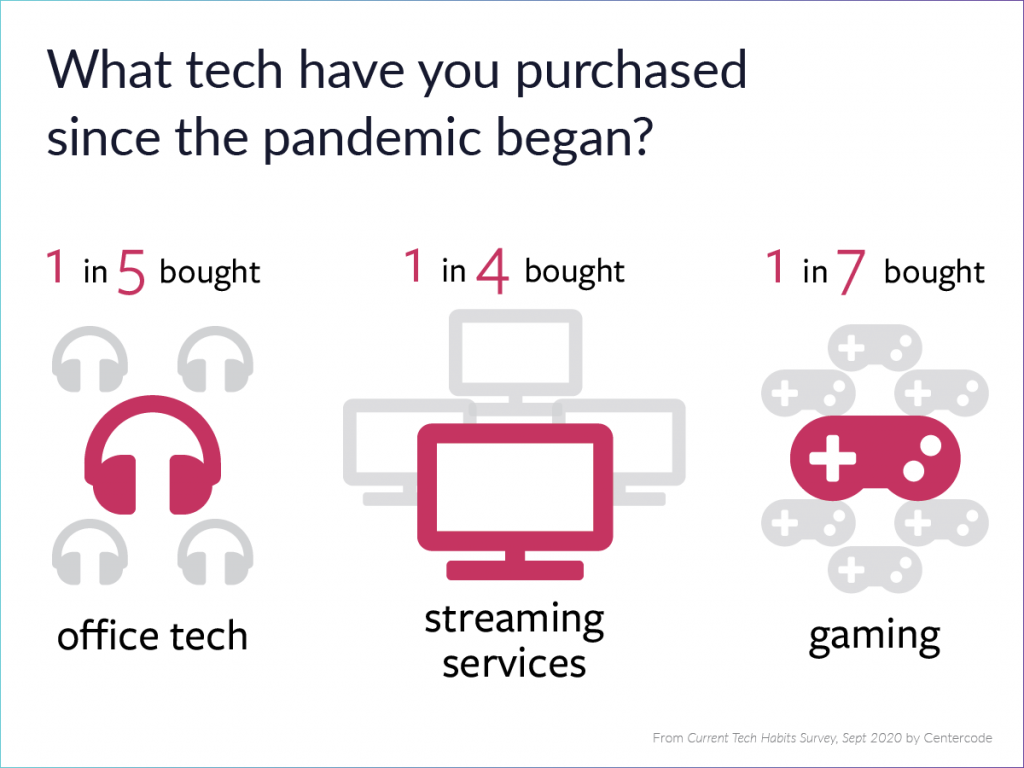 3 Tech Insights for 2021, Straight from Consumers