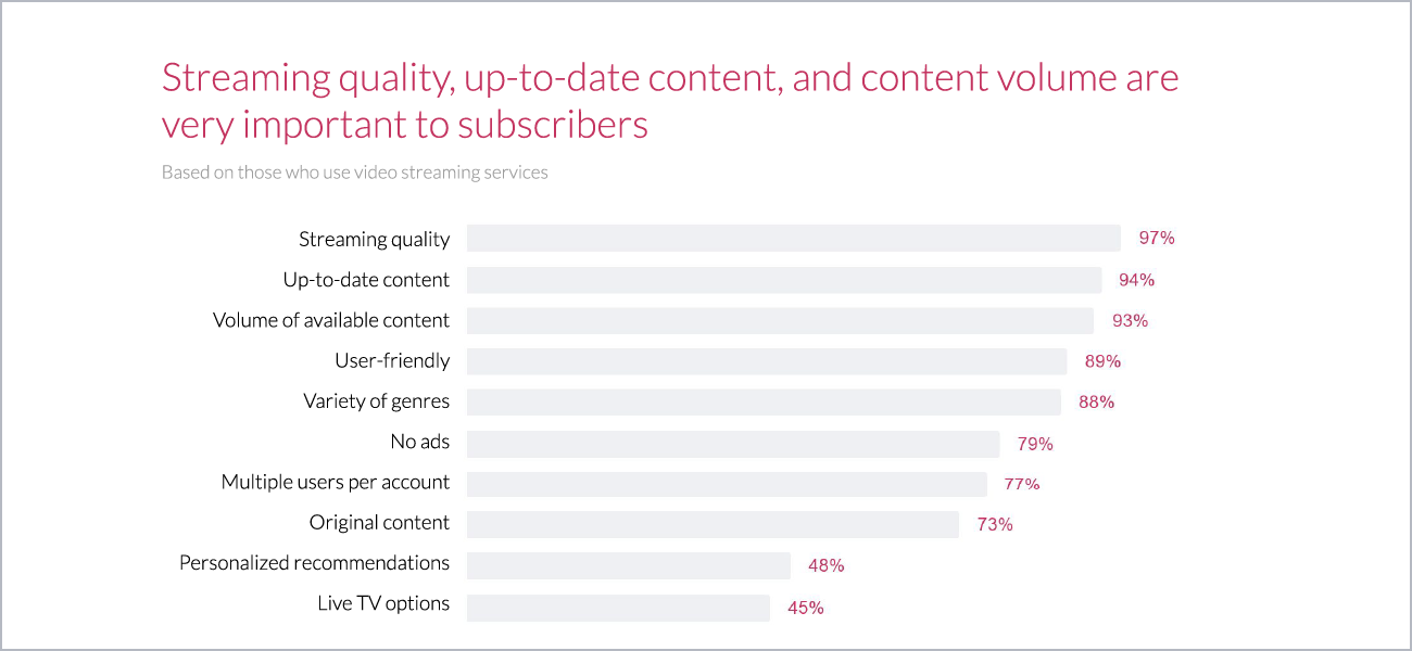 A Deep Dive into Video Streaming: Popularity, Features, and Adoption | Most Important Features