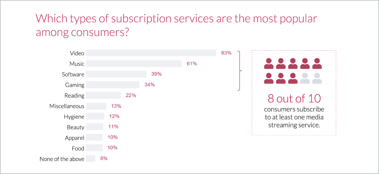 A Deep Dive into Video Streaming: Popularity, Features, and Adoption | Most Popular Subscriptions