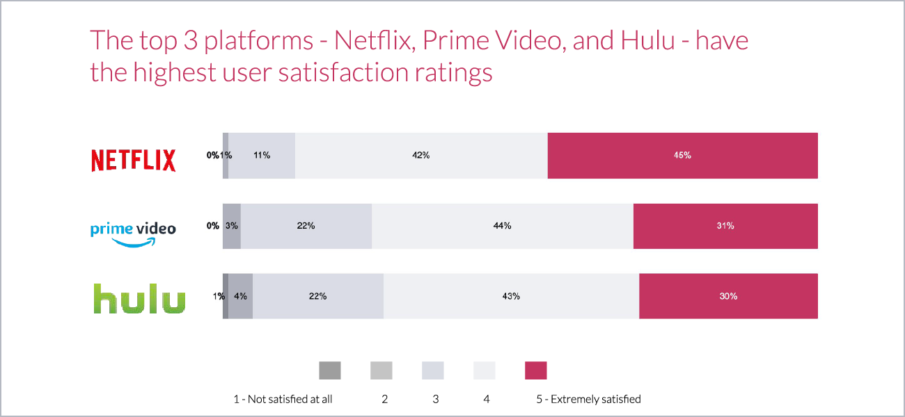 A Deep Dive into Video Streaming: Popularity, Features, and Adoption | Highest Satisfaction Ratings
