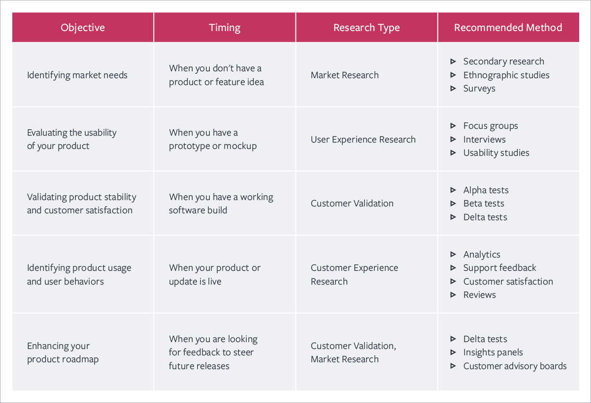 Product Questions to Ask Customers Across the Product Life Cycle