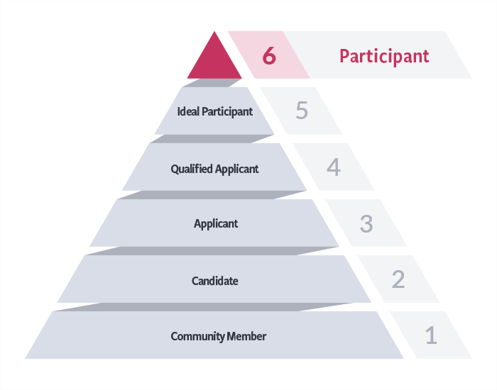6 Steps to Recruiting Testers for User Research   Recruiting Pyramid
