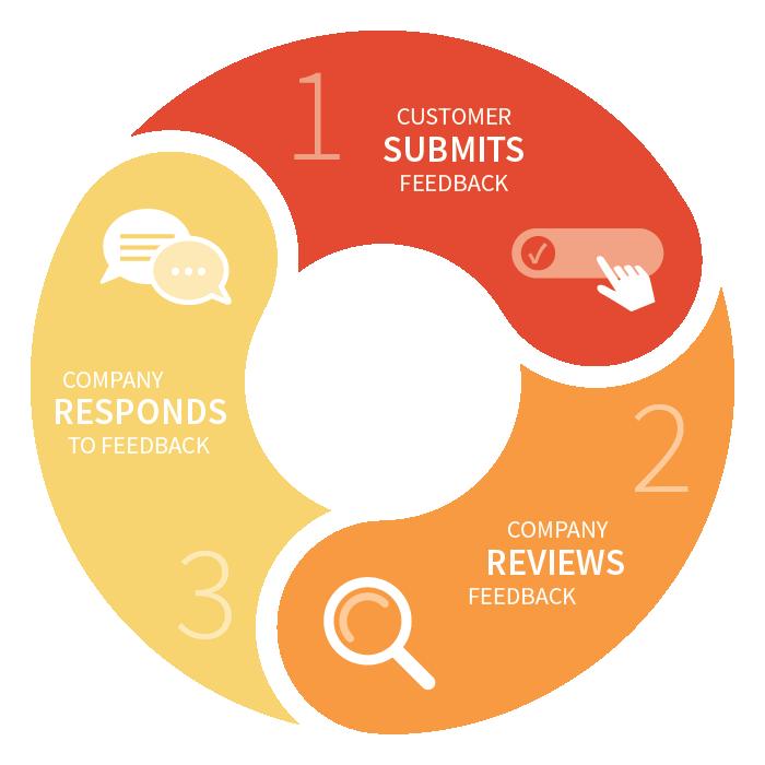 Closing the Customer Feedback Loop | Customer Service Feedback Loop