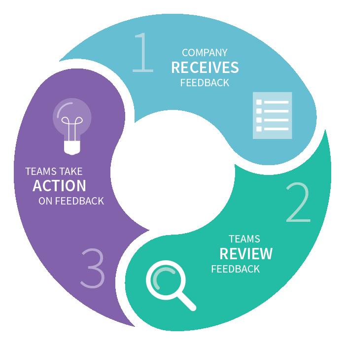 Closing the Customer Feedback Loop | Taking Action on Feedback