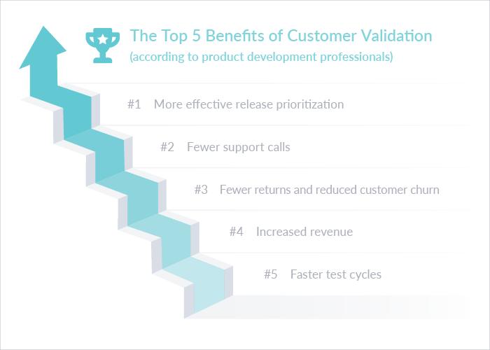 Improving Modern Software Development with Customer Feedback   Top Benefits of Customer Validation