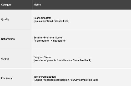 The Beginner's Guide to Identifying Beta Program Metrics