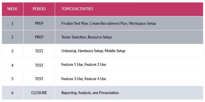 Centercode   Three Factors for Determining Beta Test Length Example