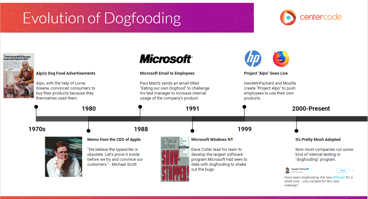 History Of Dogfooding Timeline, by Centercode