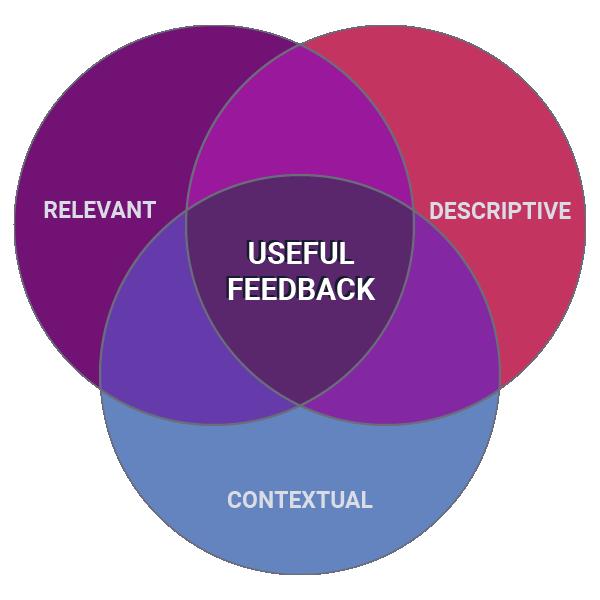 Venn diagram of useful feedback